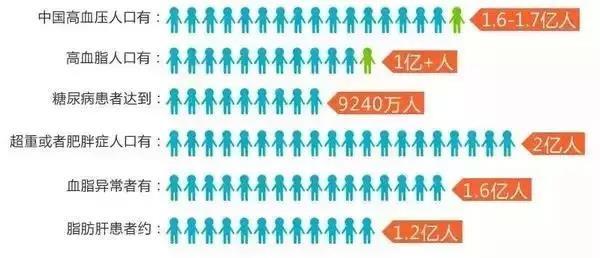 中国人的健康大数据,看完让人沉思。